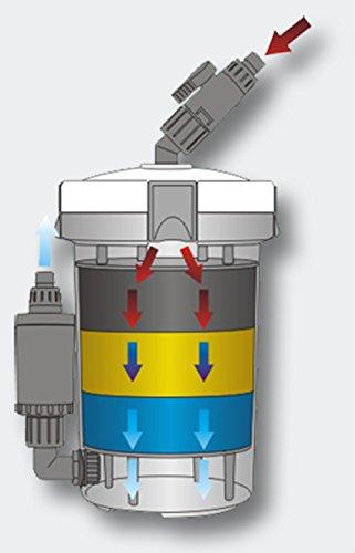 SunSun HW-603B Aquarium Außenfilter 400 L/h 3 Stufen mit Filtermaterial